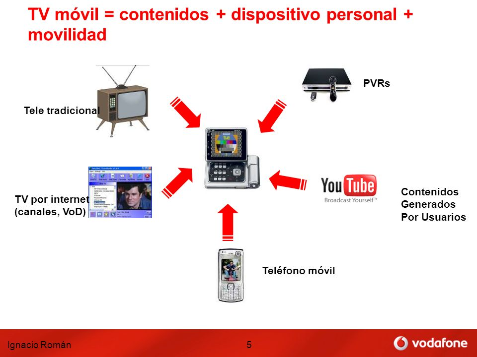 Ignacio Román5 TV móvil = contenidos + dispositivo personal + movilidad Tele tradicional TV por internet (canales, VoD) PVRs Contenidos Generados Por