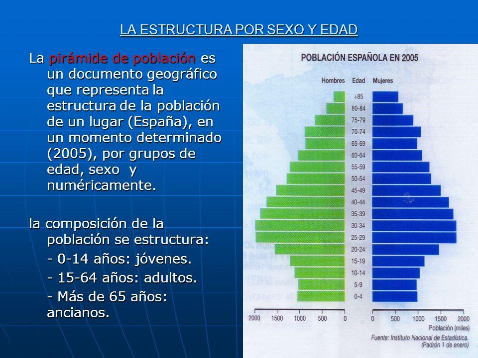 LA ESTRUCTURA POR SEXO Y EDAD La pirámide de población es un documento geográfico que representa la estructura de la población de un lugar (España), e