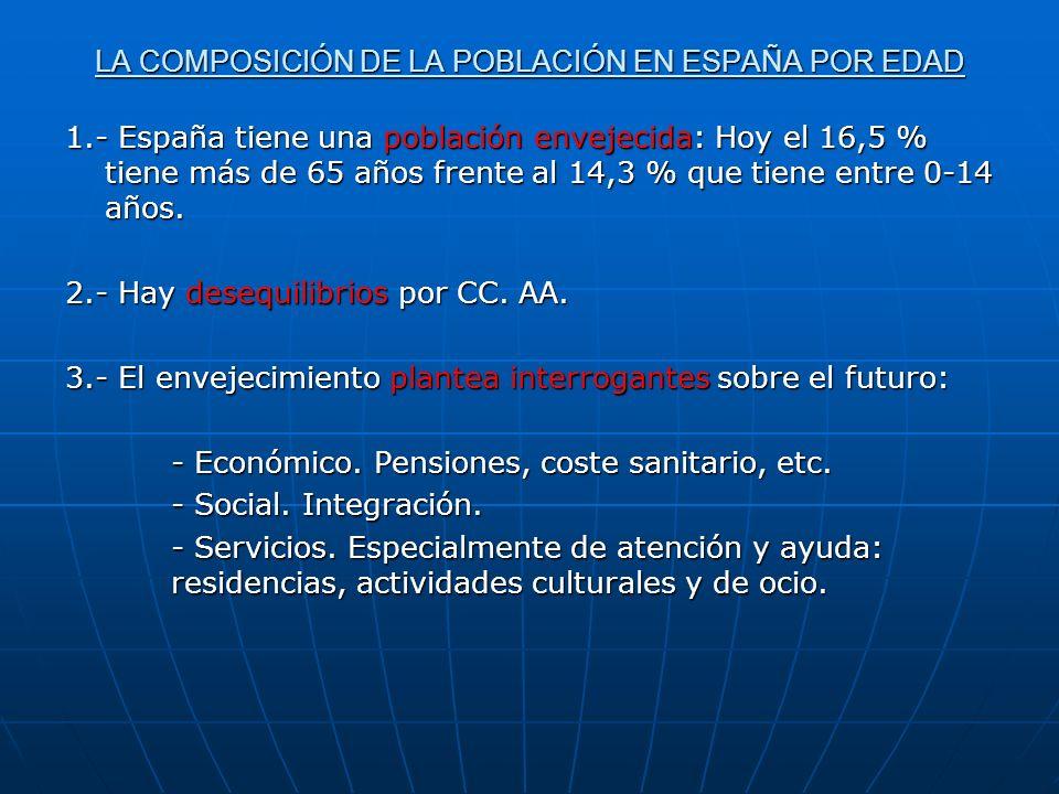 LA COMPOSICIÓN DE LA POBLACIÓN EN ESPAÑA POR EDAD 1.- España tiene una población envejecida: Hoy el 16,5 % tiene más de 65 años frente al 14,3 % que t