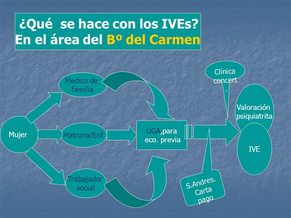 ¿Qué se hace con los IVEs? En el área del Bº del Carmen Mujer Medico de familia Matrona/Enf. Trabajador social UGA,para eco. previa Valoración psiquia