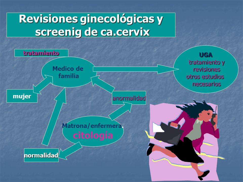 Revisiones ginecológicas y screenig de ca.cervix screenig de ca.cervix mujer Medico de familia Matrona/enfermera. citología UGA tratamiento y revision