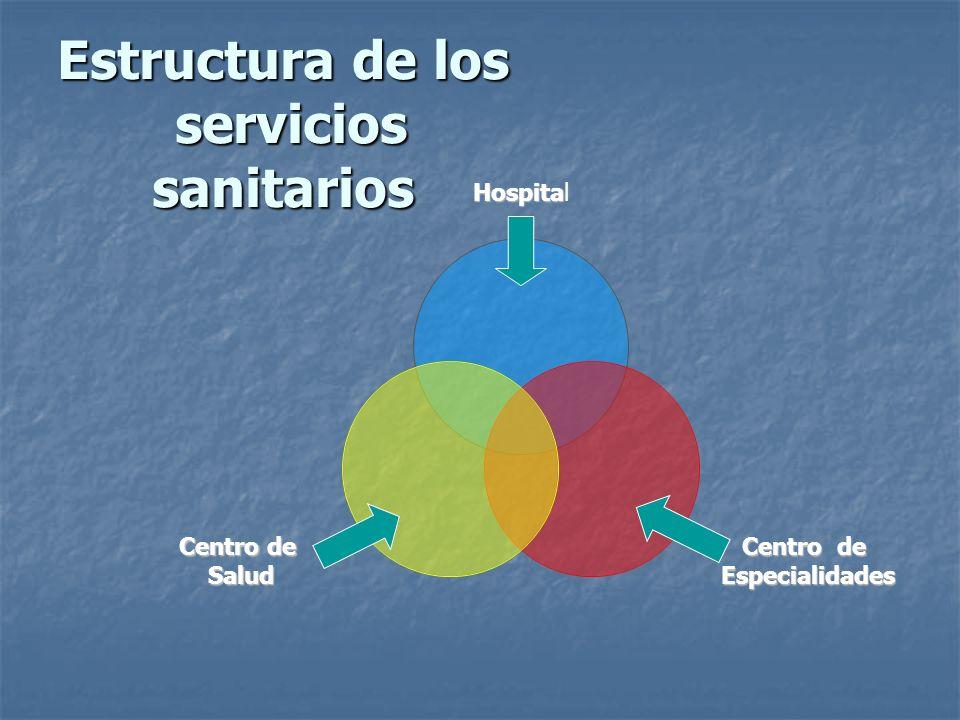 Estructura de los servicios sanitarios Hospita Hospital Centro de Especialidades Especialidades Centro de Salud Salud
