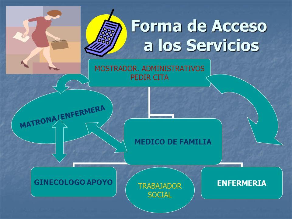 Forma de Acceso a los Servicios MOSTRADOR. ADMINISTRATIVOS PEDIR CITA GINECOLOGO APOYO MEDICO DE FAMILIA ENFERMERIA MATRONA/ENFERMERA TRABAJADOR SOCIA