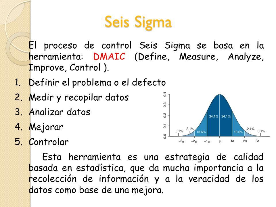 Seis Sigma El proceso de control Seis Sigma se basa en la herramienta: DMAIC (Define, Measure, Analyze, Improve, Control ). 1.Definir el problema o el