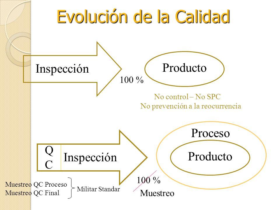 Evolución de la Calidad Inspección Producto 100 % No control – No SPC No prevención a la reocurrencia Inspección Producto QCQC Proceso 100 % Muestreo