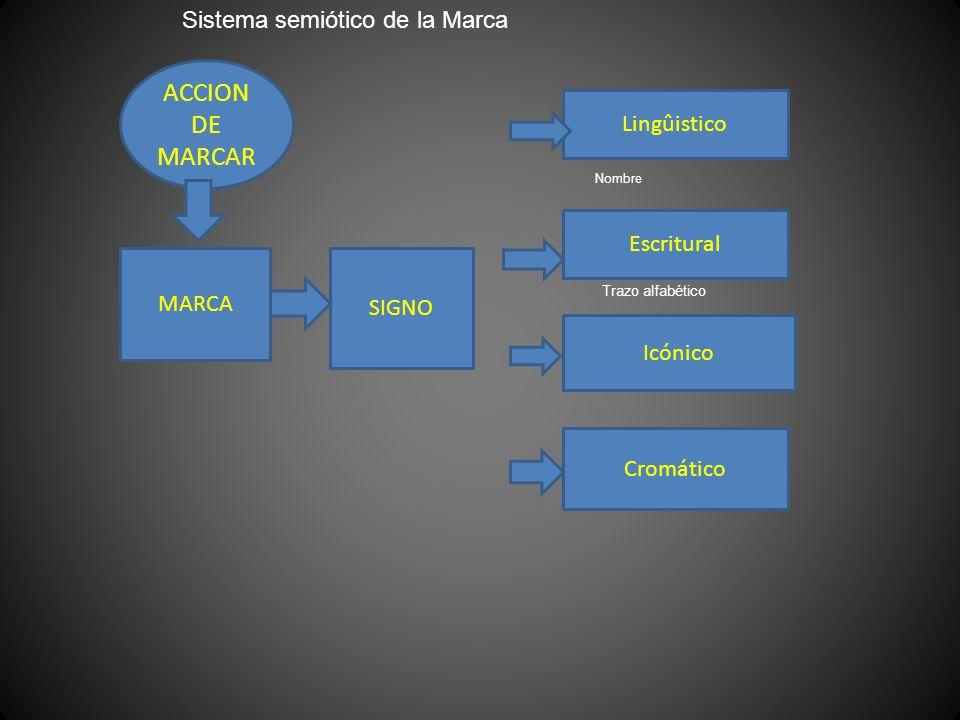 ACCION DE MARCAR MARCA SIGNO Lingûistico Escritural Icónico Cromático Sistema semiótico de la Marca Nombre Trazo alfabético