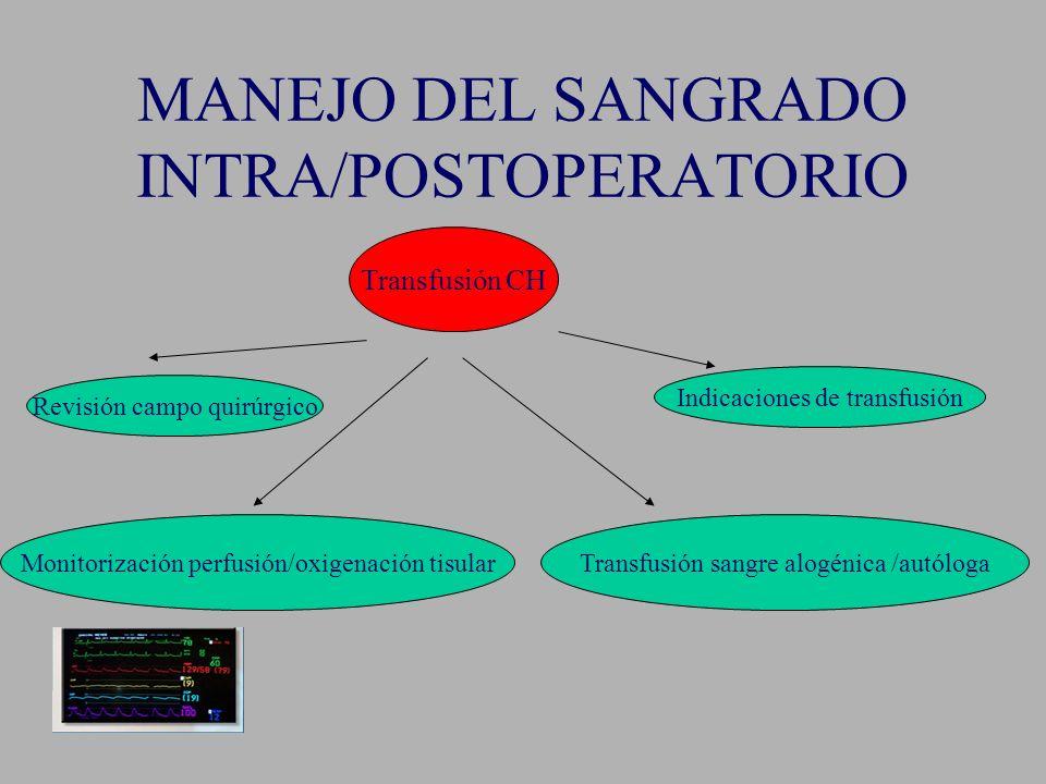 MANEJO DEL SANGRADO INTRA/POSTOPERATORIO Transfusión CH Revisión campo quirúrgico Monitorización perfusión/oxigenación tisular Indicaciones de transfu
