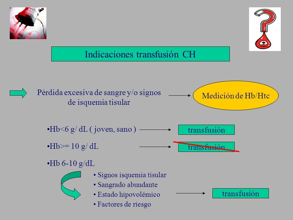 Indicaciones transfusión CH Pérdida excesiva de sangre y/o signos de isquemia tisular Medición de Hb/Htc Hb<6 g/ dL ( joven, sano ) transfusión Hb>= 1