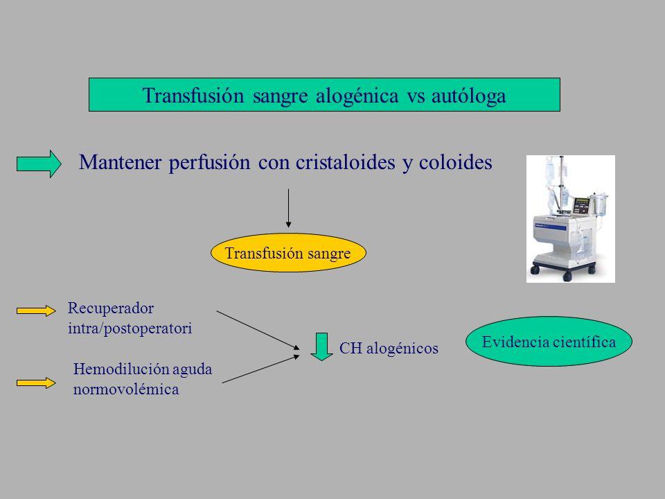 Transfusión sangre alogénica vs autóloga Mantener perfusión con cristaloides y coloides Transfusión sangre Recuperador intra/postoperatori Hemodilució
