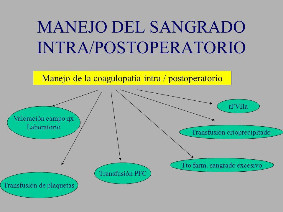 MANEJO DEL SANGRADO INTRA/POSTOPERATORIO Manejo de la coagulopatía intra / postoperatorio Valoración campo qx Laboratorio Transfusión de plaquetas Tra