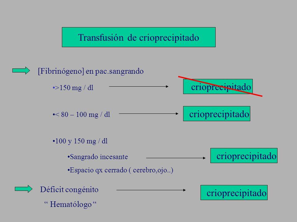 Transfusión de crioprecipitado [Fibrinógeno] en pac.sangrando >150 mg / dl < 80 – 100 mg / dl 100 y 150 mg / dl crioprecipitado Sangrado incesante Esp