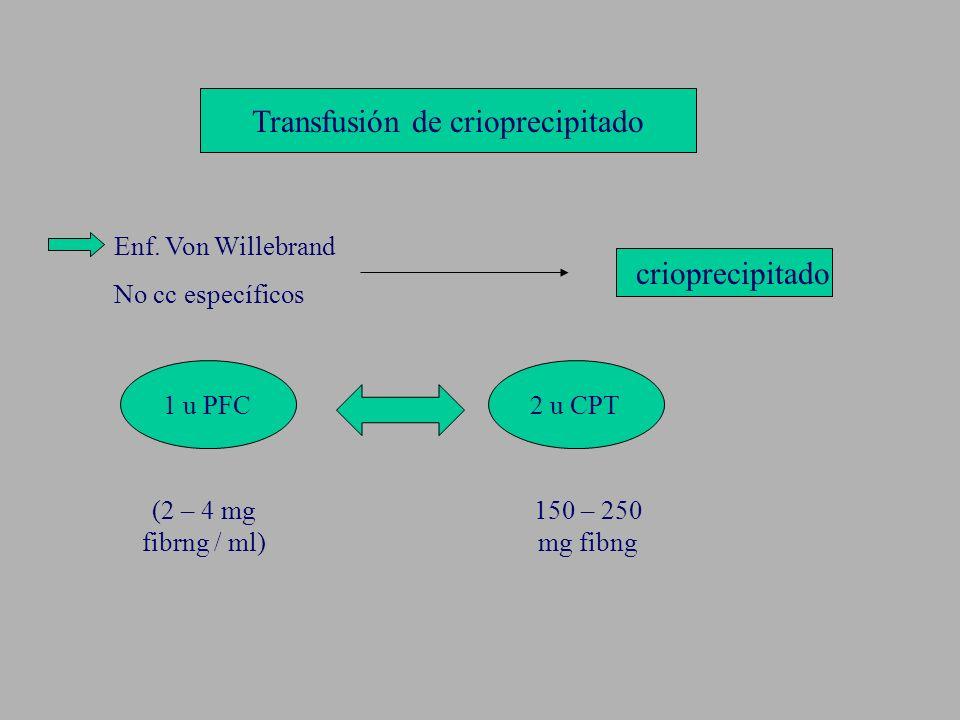Transfusión de crioprecipitado Enf. Von Willebrand No cc específicos crioprecipitado 1 u PFC2 u CPT (2 – 4 mg fibrng / ml) 150 – 250 mg fibng