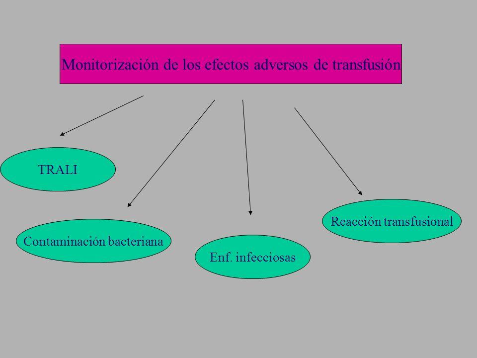 Monitorización de los efectos adversos de transfusión Contaminación bacteriana TRALI Enf. infecciosas Reacción transfusional