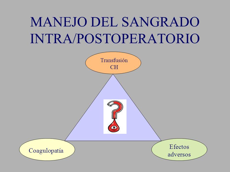 MANEJO DEL SANGRADO INTRA/POSTOPERATORIO Transfusión CH Coagulopatía Efectos adversos