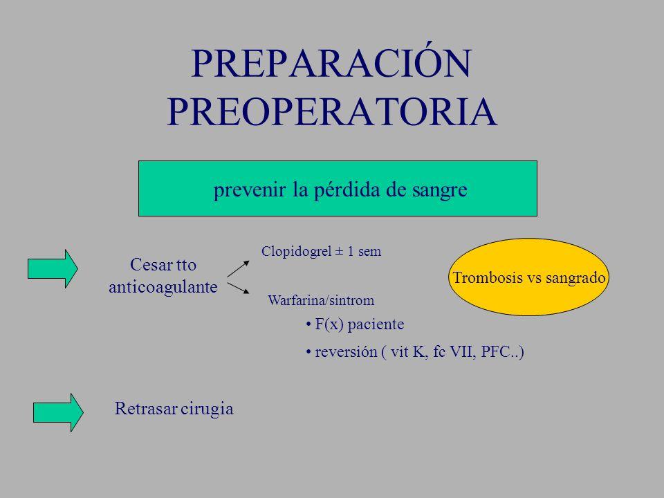 PREPARACIÓN PREOPERATORIA prevenir la pérdida de sangre Cesar tto anticoagulante Clopidogrel ± 1 sem Warfarina/sintrom Trombosis vs sangrado F(x) paci