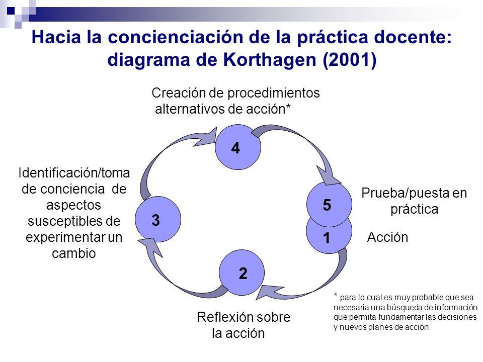 Hacia la concienciación de la práctica docente: diagrama de Korthagen (2001) Acción 1 2 3 4 5 Reflexión sobre la acción Identificación/toma de concien