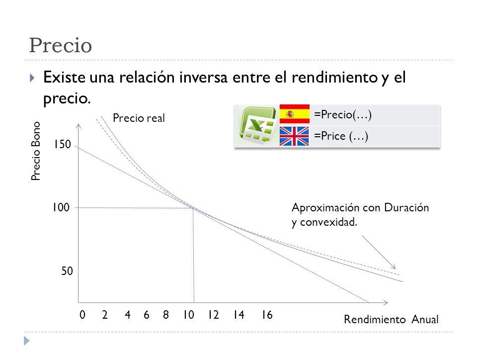 Precio Existe una relación inversa entre el rendimiento y el precio. 150 100 50 0 2 4 6 8 10 12 14 16 Rendimiento Anual Precio Bono Precio real Aproxi