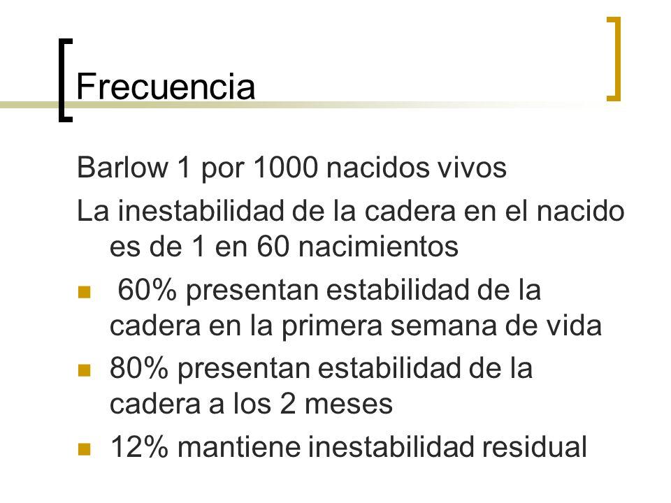 Frecuencia Barlow 1 por 1000 nacidos vivos La inestabilidad de la cadera en el nacido es de 1 en 60 nacimientos 60% presentan estabilidad de la cadera