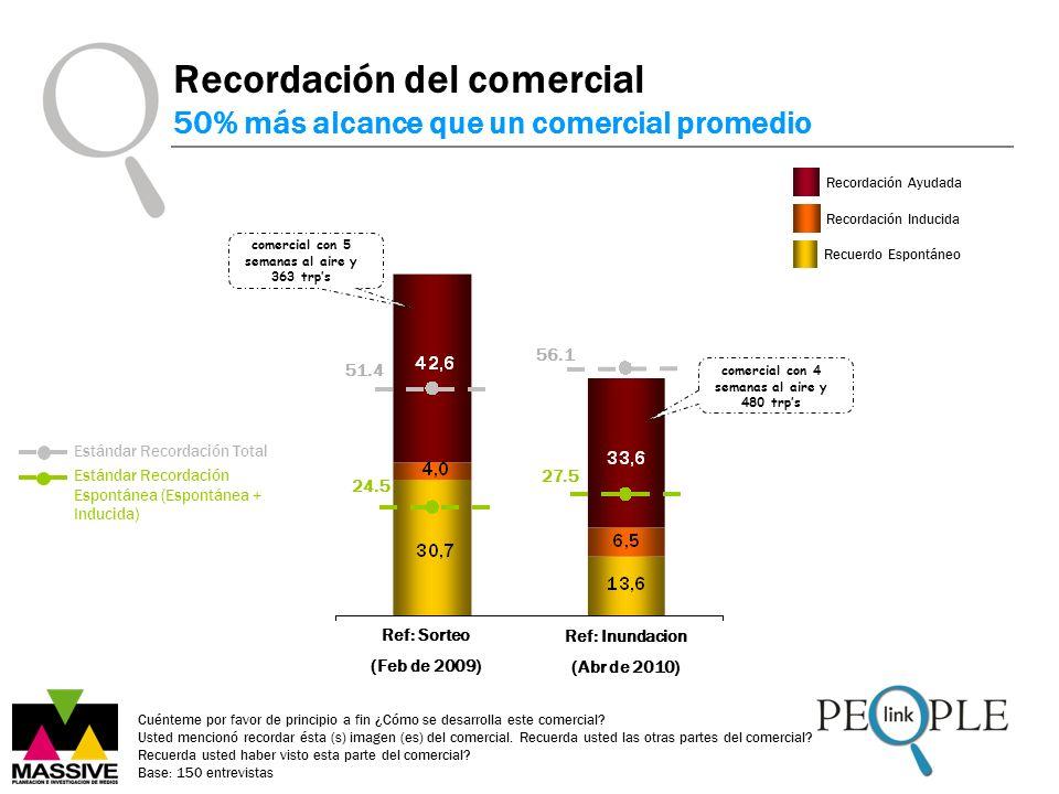 Ref: Sorteo (Feb de 2009) Estándar Recordación Espontánea (Espontánea + Inducida) Estándar Recordación Total Recordación del comercial 50% más alcance que un comercial promedio Cuénteme por favor de principio a fin ¿Cómo se desarrolla este comercial.