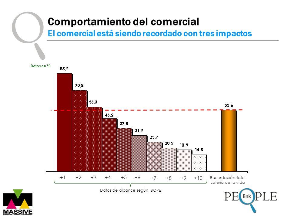 Datos en % Datos de alcance según IBOPE +1+3+4+5+6 +2 +7+8+9+10 Recordación total Lotería de la vida Comportamiento del comercial El comercial está siendo recordado con tres impactos