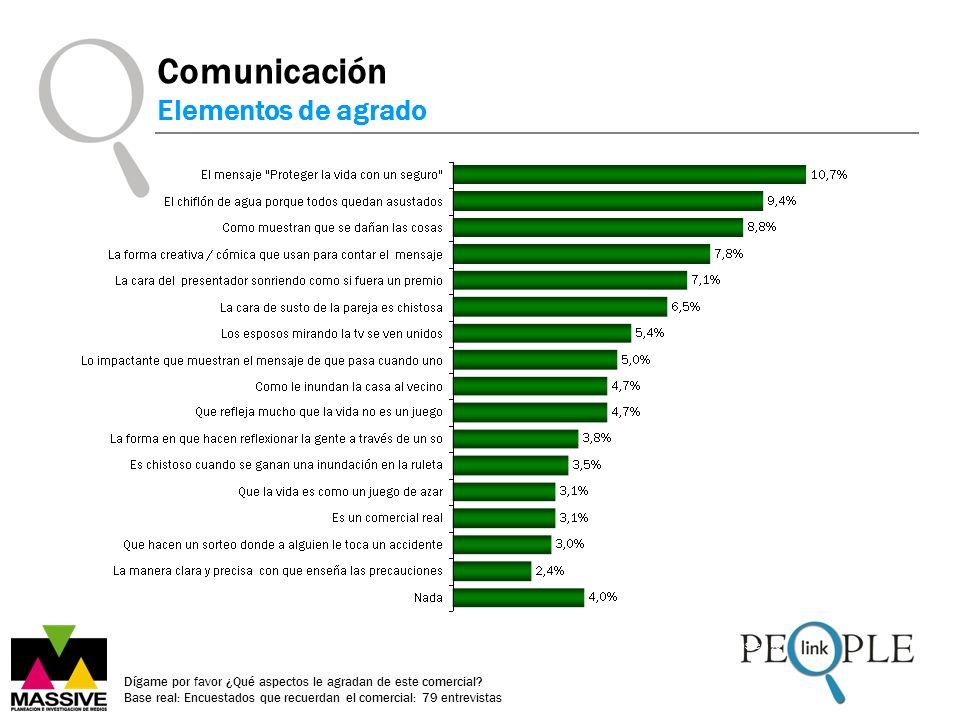 Datos en % Comunicación Elementos de agrado Dígame por favor ¿Qué aspectos le agradan de este comercial.