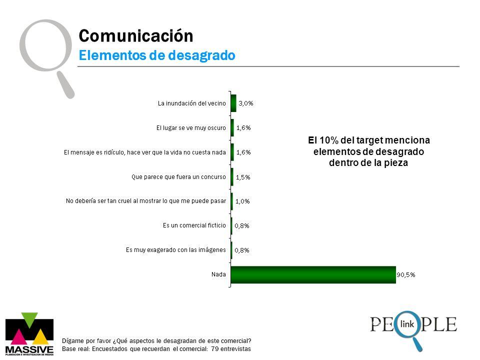 Datos en % Comunicación Elementos de desagrado Dígame por favor ¿Qué aspectos le desagradan de este comercial.