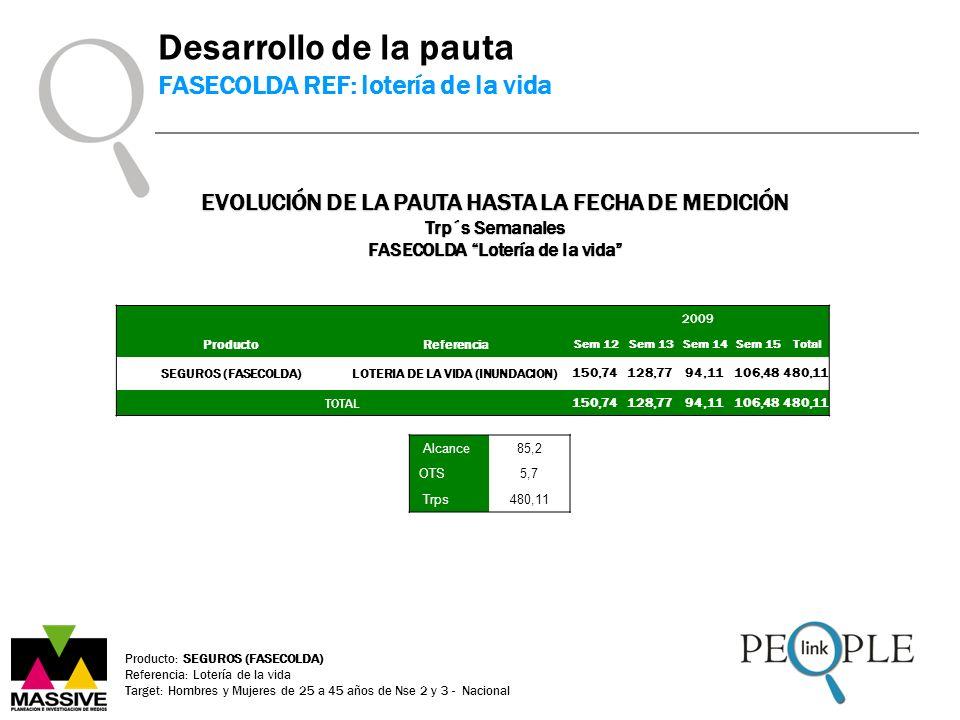 Producto: SEGUROS (FASECOLDA) Referencia: Lotería de la vida Target: Hombres y Mujeres de 25 a 45 años de Nse 2 y 3 - Nacional Desarrollo de la pauta FASECOLDA REF: lotería de la vida EVOLUCIÓN DE LA PAUTA HASTA LA FECHA DE MEDICIÓN Trp´s Semanales FASECOLDA Lotería de la vida 2009 Producto Referencia Sem 12 Sem 13 Sem 14 Sem 15 Total SEGUROS (FASECOLDA)LOTERIA DE LA VIDA (INUNDACION)150,74128,7794,11106,48480,11 TOTAL150,74128,7794,11106,48480,11 Alcance85,2 OTS5,7 Trps480,11
