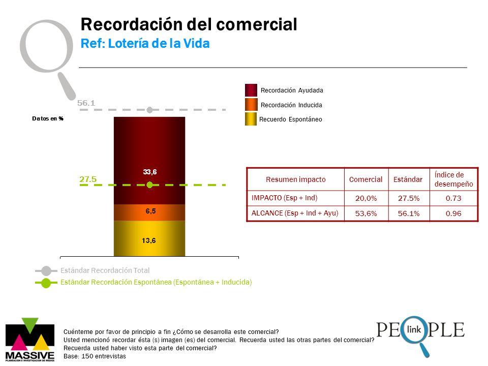 Datos en % Estándar Recordación Espontánea (Espontánea + Inducida) Estándar Recordación Total Resumen impactoComercialEstándar Índice de desempeño IMPACTO (Esp + Ind) 20,0%27.5%0.73 ALCANCE (Esp + Ind + Ayu) 53,6%56.1%0.96 Recordación del comercial Ref: Lotería de la Vida 27.5 56.1 Cuénteme por favor de principio a fin ¿Cómo se desarrolla este comercial.