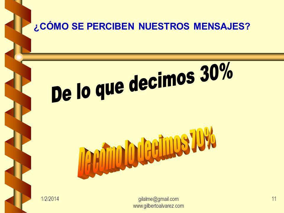 EL PERFIL DE LAS COMUNICACIONES INTERPERSONALES HABITUALES EMISOR RECEPTOR PIENSA (100%)INTERPRETA (50%) FEED-BACK TRANSMITE (80%) PERCIBE (60%) 1/2/2
