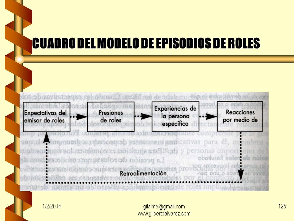 1/2/2014gilalme@gmail.com www.gilbertoalvarez.com 124 EXPECTATIVAS DE ROLES Opiniones de los demás sobre lo que un individuo debe o no hacer. Opinione