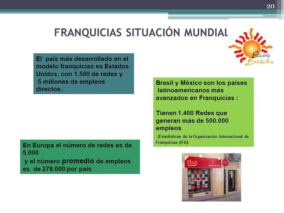 FRANQUICIAS SITUACIÓN MUNDIAL El país más desarrollado en el modelo franquicias es Estados Unidos, con 1.500 de redes y 5 millones de empleos directos