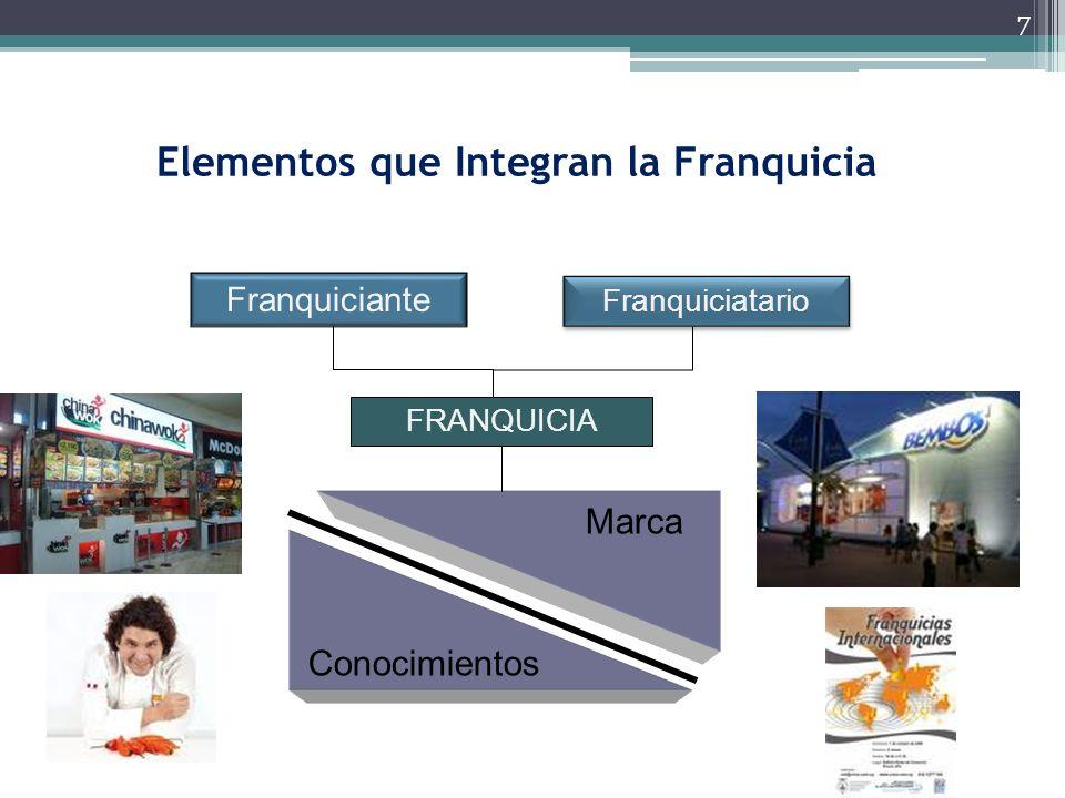 7 Elementos que Integran la Franquicia Conocimientos Marca Franquiciatario FRANQUICIA Franquiciante