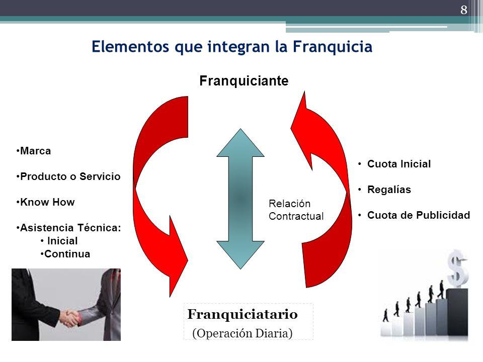 8 Franquiciatario (Operación Diaria) Cuota Inicial Regalías Cuota de Publicidad Marca Producto o Servicio Know How Asistencia Técnica: Inicial Continu