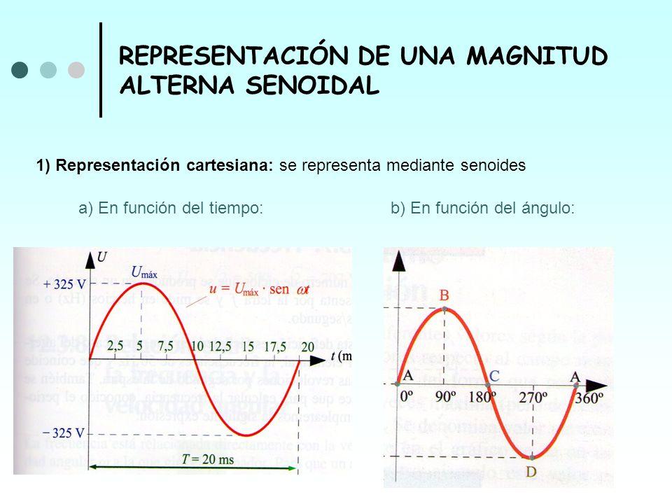 REPRESENTACIÓN DE UNA MAGNITUD ALTERNA SENOIDAL 1) Representación cartesiana: se representa mediante senoides a) En función del tiempo: b) En función