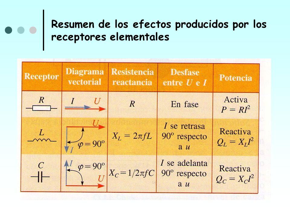 Resumen de los efectos producidos por los receptores elementales