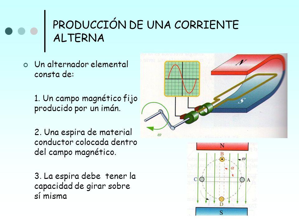 PRODUCCIÓN DE UNA CORRIENTE ALTERNA Un alternador elemental consta de: 1. Un campo magnético fijo producido por un imán. 2. Una espira de material con