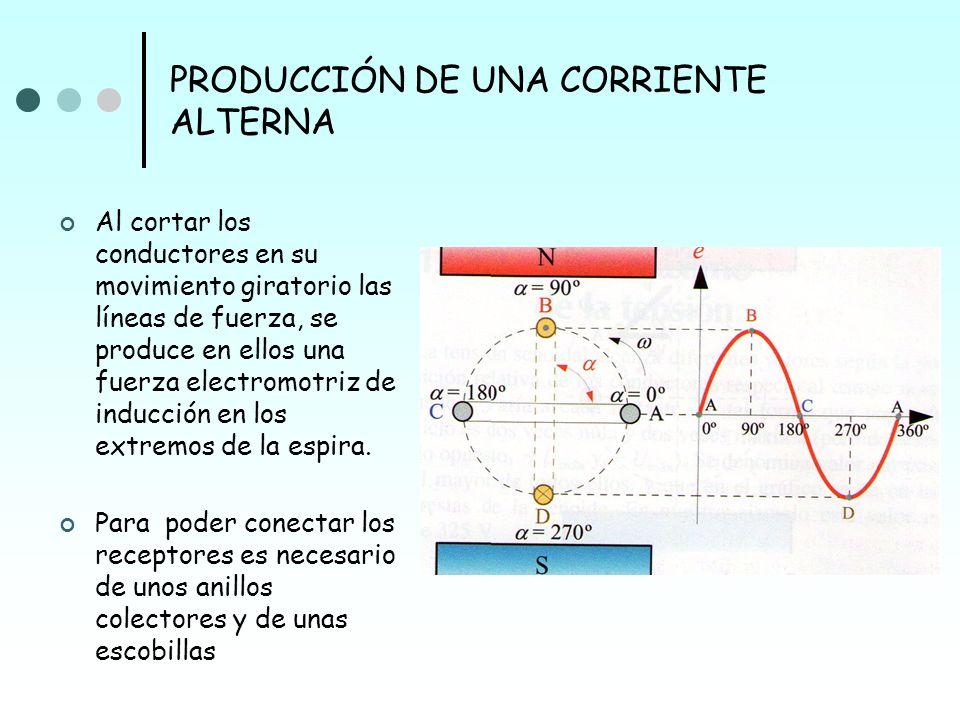 PRODUCCIÓN DE UNA CORRIENTE ALTERNA Al cortar los conductores en su movimiento giratorio las líneas de fuerza, se produce en ellos una fuerza electrom
