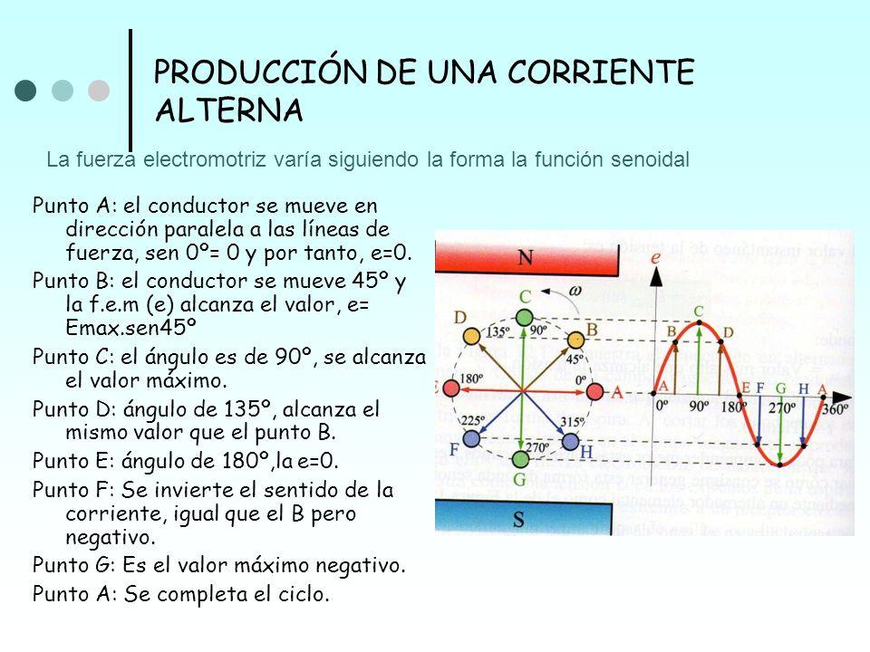 PRODUCCIÓN DE UNA CORRIENTE ALTERNA Punto A: el conductor se mueve en dirección paralela a las líneas de fuerza, sen 0º= 0 y por tanto, e=0. Punto B: