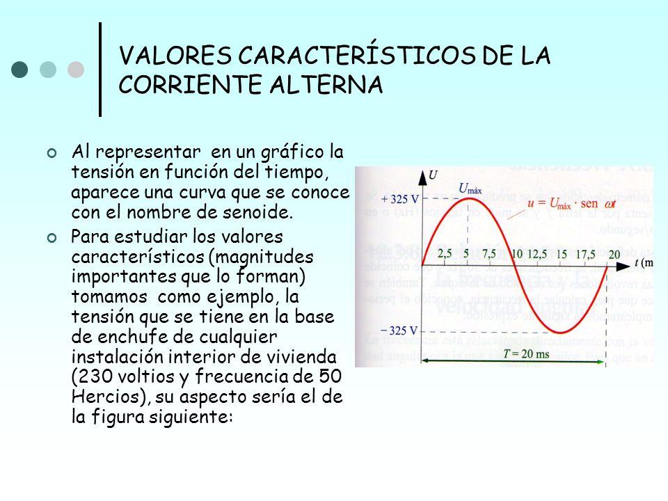 VALORES CARACTERÍSTICOS DE LA CORRIENTE ALTERNA Al representar en un gráfico la tensión en función del tiempo, aparece una curva que se conoce con el