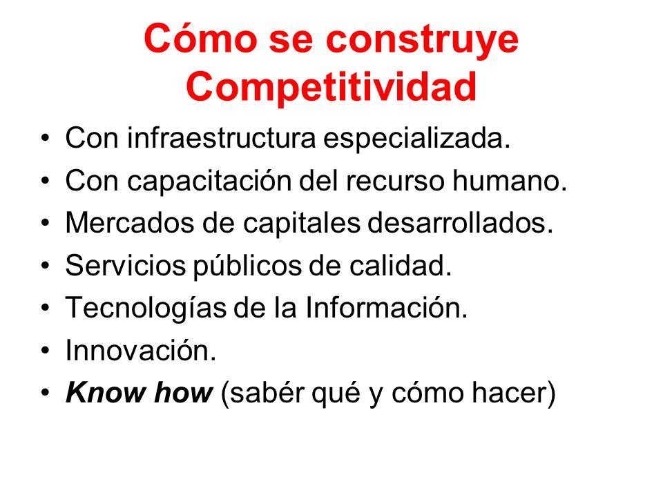 Cómo se construye Competitividad Con infraestructura especializada. Con capacitación del recurso humano. Mercados de capitales desarrollados. Servicio