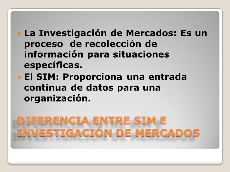DIFERENCIA ENTRE SIM E INVESTIGACIÓN DE MERCADOS La Investigación de Mercados: Es un proceso de recolección de información para situaciones específica