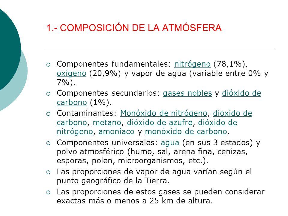 1.- COMPOSICIÓN DE LA ATMÓSFERA Componentes fundamentales: nitrógeno (78,1%), oxígeno (20,9%) y vapor de agua (variable entre 0% y 7%).nitrógeno oxíge