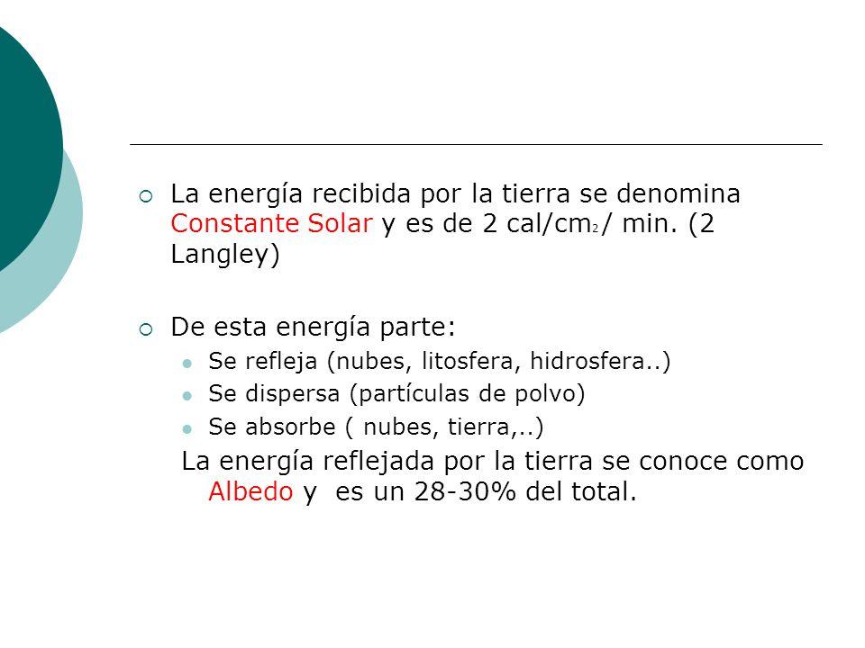 La energía recibida por la tierra se denomina Constante Solar y es de 2 cal/cm 2 / min. (2 Langley) De esta energía parte: Se refleja (nubes, litosfer