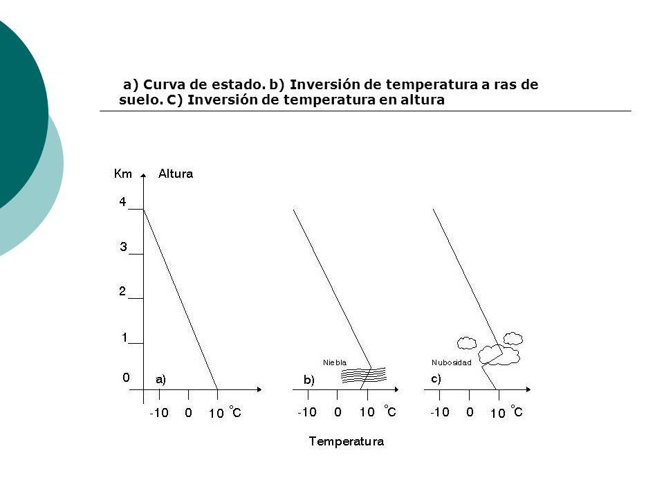 a) Curva de estado. b) Inversión de temperatura a ras de suelo. C) Inversión de temperatura en altura