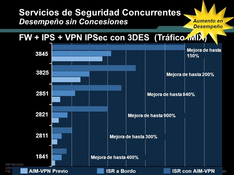 Nº © 2004 Cisco Systems, Inc. Todos los derechos reservados. ISR-Servicios Administrados para TDM Feb, 2005 Servicios de Seguridad Concurrentes Desemp