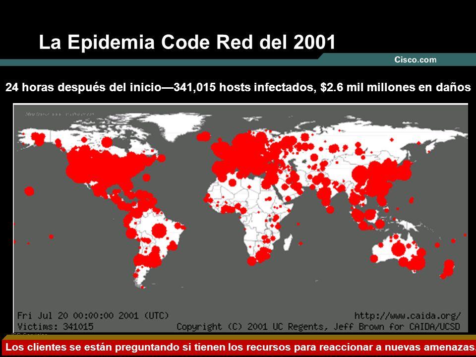Nº © 2004 Cisco Systems, Inc. Todos los derechos reservados. ISR-Servicios Administrados para TDM Feb, 2005 La Epidemia Code Red del 2001 24 horas des