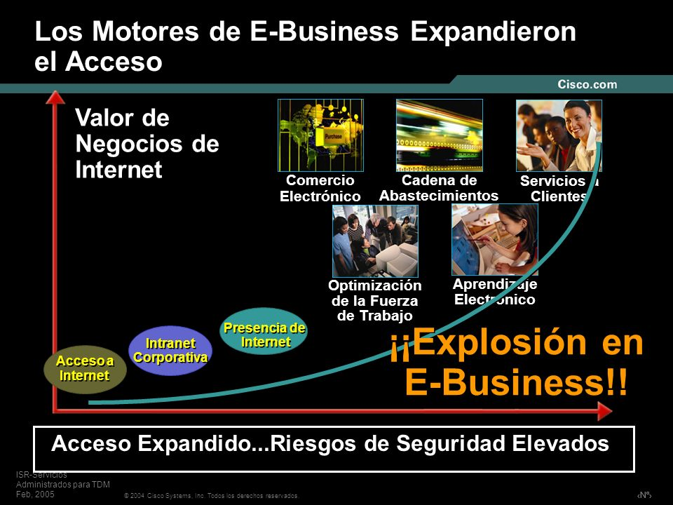 Nº © 2004 Cisco Systems, Inc. Todos los derechos reservados. ISR-Servicios Administrados para TDM Feb, 2005 Los Motores de E-Business Expandieron el A