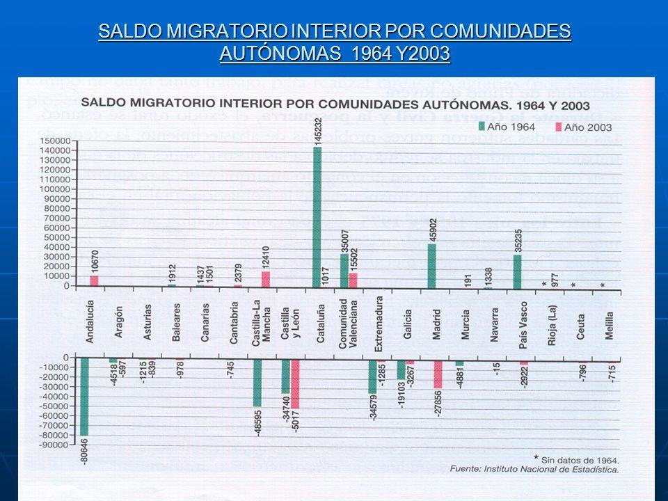 SALDO MIGRATORIO INTERIOR POR COMUNIDADES AUTÓNOMAS 1964 Y2003