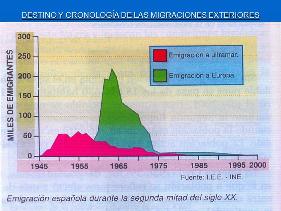 DESTINO Y CRONOLOGÍA DE LAS MIGRACIONES EXTERIORES