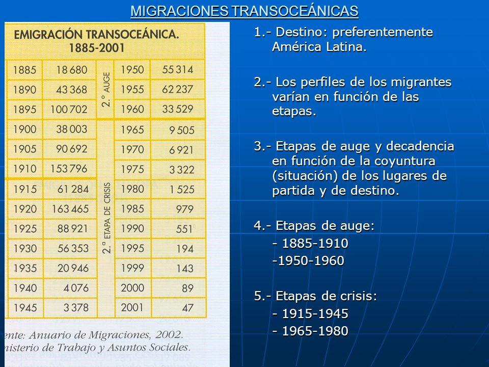 MIGRACIONES TRANSOCEÁNICAS 1.- Destino: preferentemente América Latina. 2.- Los perfiles de los migrantes varían en función de las etapas. 3.- Etapas